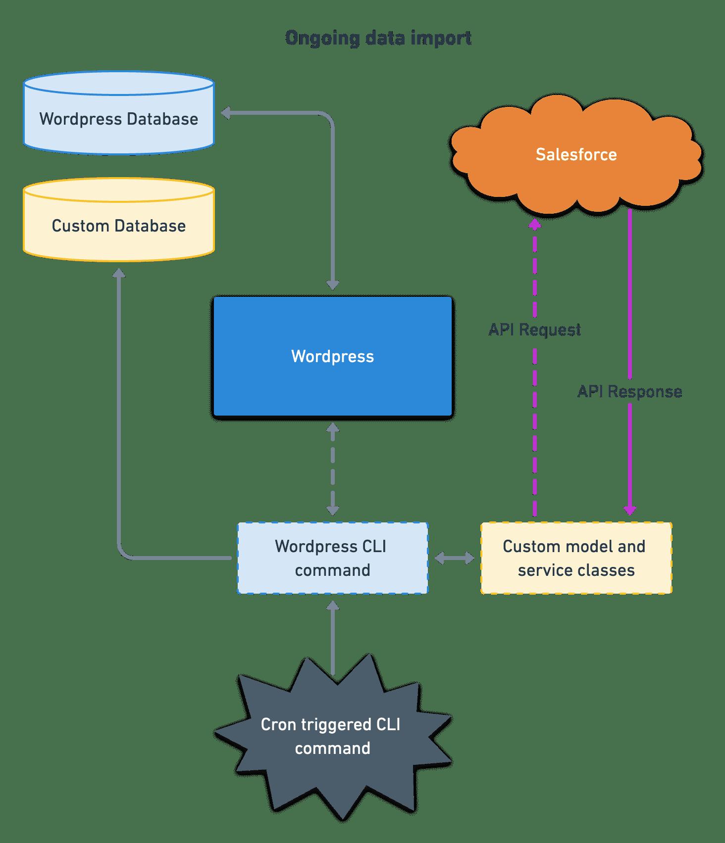 Illustration of data flow between Salesforce and Wordpress.